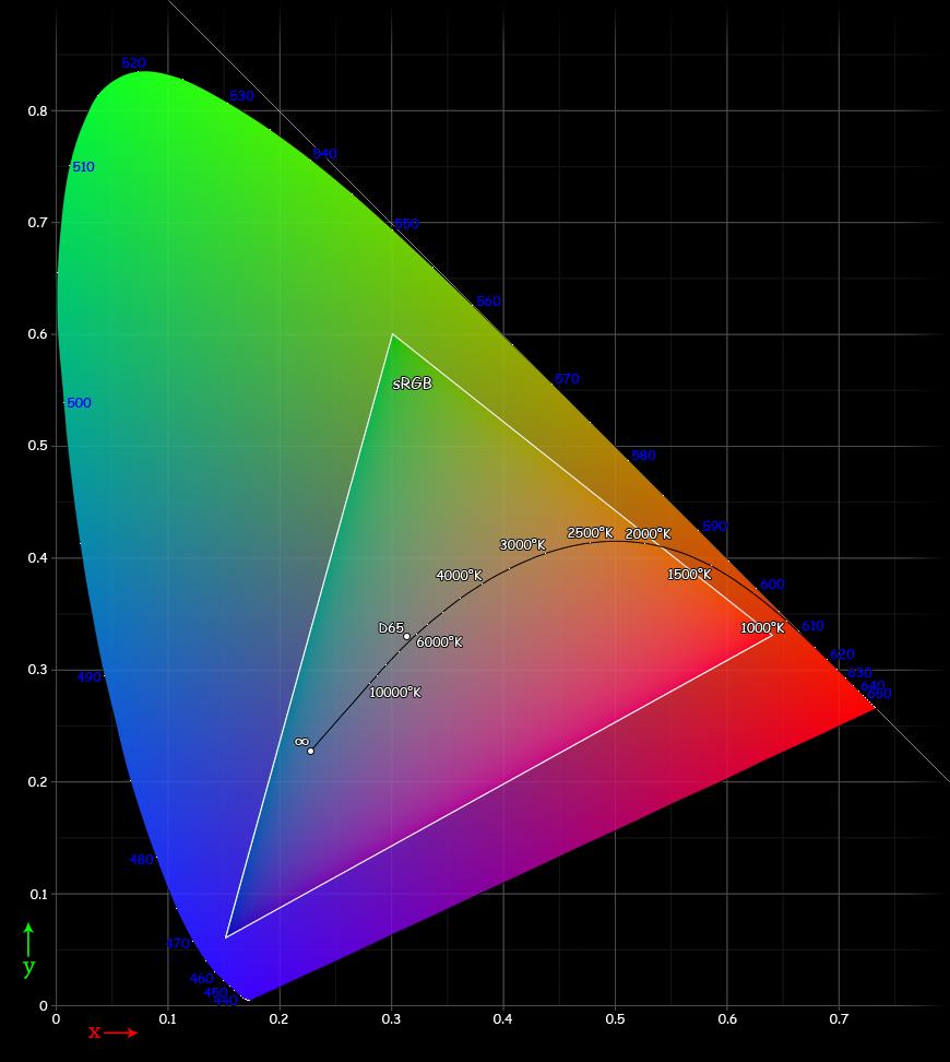 استاندارد sRGB در نمایشگر لپ تاپ
